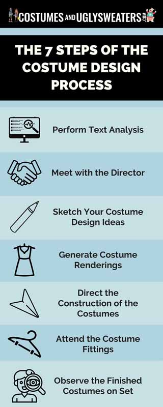 costume design process - The 7 Steps of the Costume Design Process